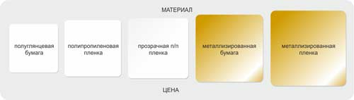 материал этикетки
